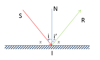 Các dạng bài tập định luật phản xạ ánh sáng