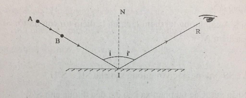 Lý thuyết định luật phản xạ ánh sáng là gì vật lý 7