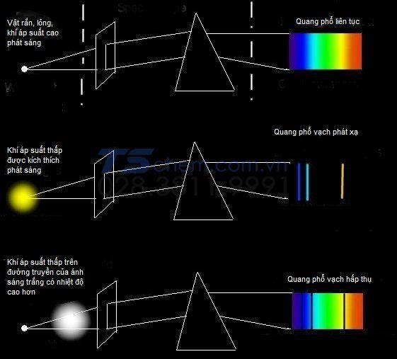 Quang phổ ánh sáng là gì